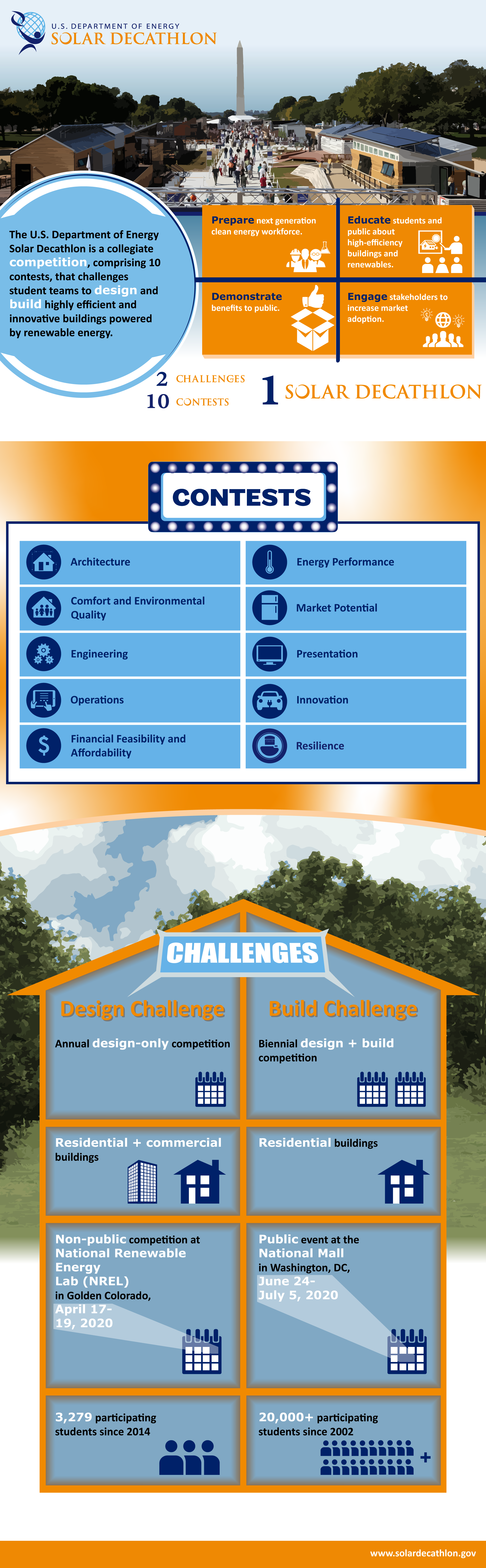 "A three-pane infographic. The first section says: ""The U.S. Department of Energy Solar Decathlon is a collegiate competition, comprising 10 contents, that challenges student teams to design and build highly efficient and innovative buildings powered by renewable energy. Prepare the next generation clean energy workforce. Education the students and public about high efficiency buildings and renewables. Demonstrate benefits to public. Engage stakeholders to increase market adoption. 2 Challenges. 10 contents. 1 Solar Decathlon. The next pane lists the 10 contests: Architecture. Comfort and environmental quality, engineering, operations, financial feasibility and affordability, energy performance, market potential, presentation, innovation, resilience. The last page compares the 2 challenges. The Design Challenge is an annual design only competition with residential and commercial buildings. This is a non-public competition at the National Renewables energy lab in Golden Colorado (April 17-19, 2020). 3,279 students have participated since 2014. The Build Challenge is biennial design and build competition for residential buildings only. It is a public event at the nation Mall in Washington DC (June 24-July5, 2020). Over 20,000 students have participated since 2002."